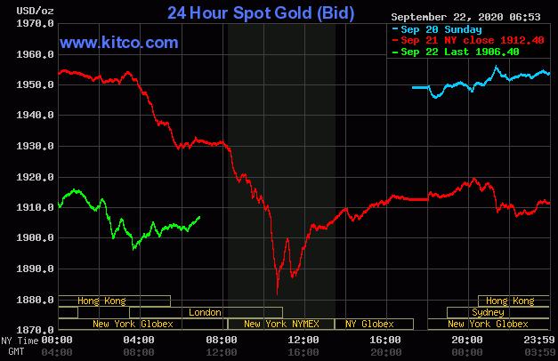 Dự báo giá vàng 23/9: Vàng sẽ tiếp tục lao dốc? - Ảnh 2.