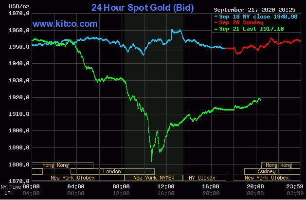 Giá vàng hôm nay 22/9: Vàng tăng lên 1.917 USD/ounce - Ảnh 1.