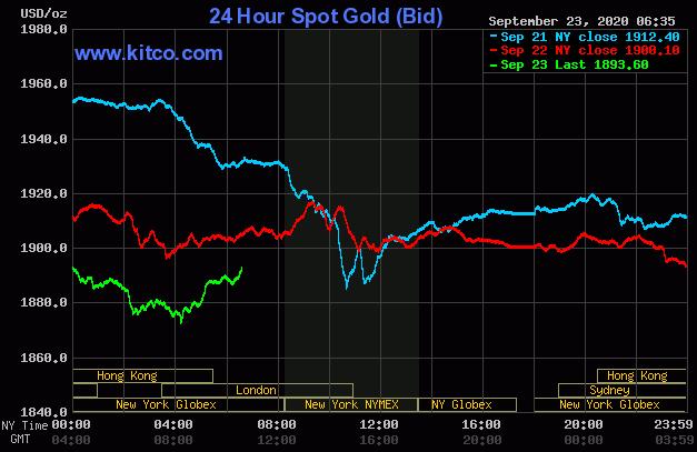 Dự báo giá vàng 24/9: Vàng khó có cơ hội quay đầu tăng? - Ảnh 2.