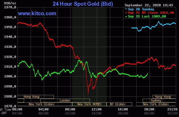 Giá vàng hôm nay 23/9: Đảo chiều tăng lên 1.903 USD/ounce - Ảnh 1.
