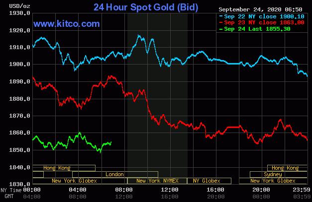 Dự báo giá vàng 25/9: Chịu sức ép từ đồng USD, vàng sẽ lao dốc không phanh? - Ảnh 2.