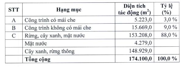 Đà Lạt điều chỉnh qui hoạch dự án resort 5 sao của ông Đặng Thành Tâm - Ảnh 1.