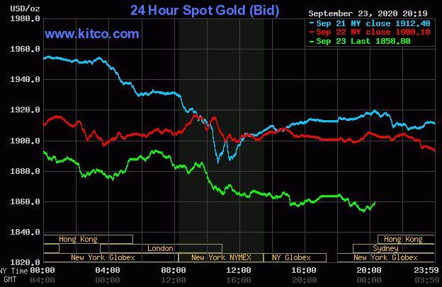 Giá vàng hôm nay 24/9: Tiếp tục giảm, rời xa ngưỡng 1.900 USD/ounce - Ảnh 1.
