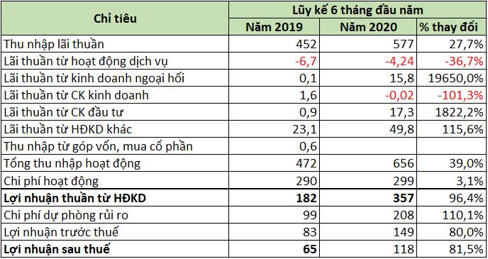 Lợi nhuận trước thuế VietABank giảm gần 20% sau soát xét - Ảnh 2.