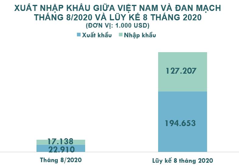Xuất nhập khẩu Việt Nam và Đan Mạch tháng 8/2020: Xuất khẩu cà phê tăng mạnh - Ảnh 2.