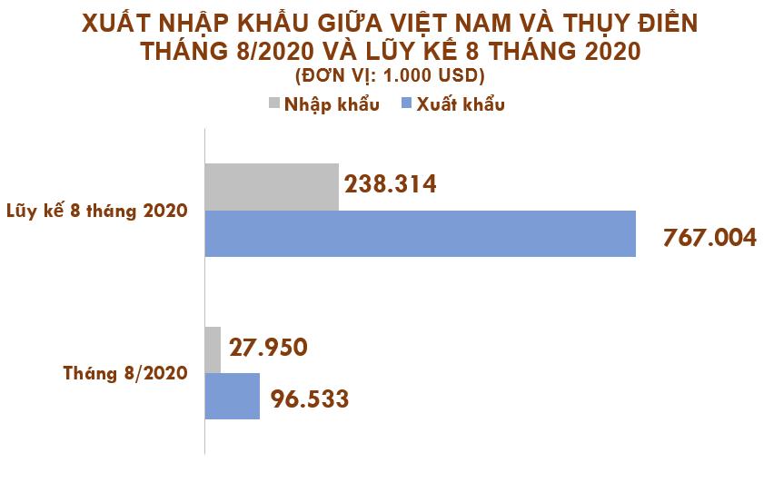 Xuất nhập khẩu Việt Nam và Thụy Điển tháng 8/2020: Thặng dư thương mại gần 70 triệu USD - Ảnh 2.