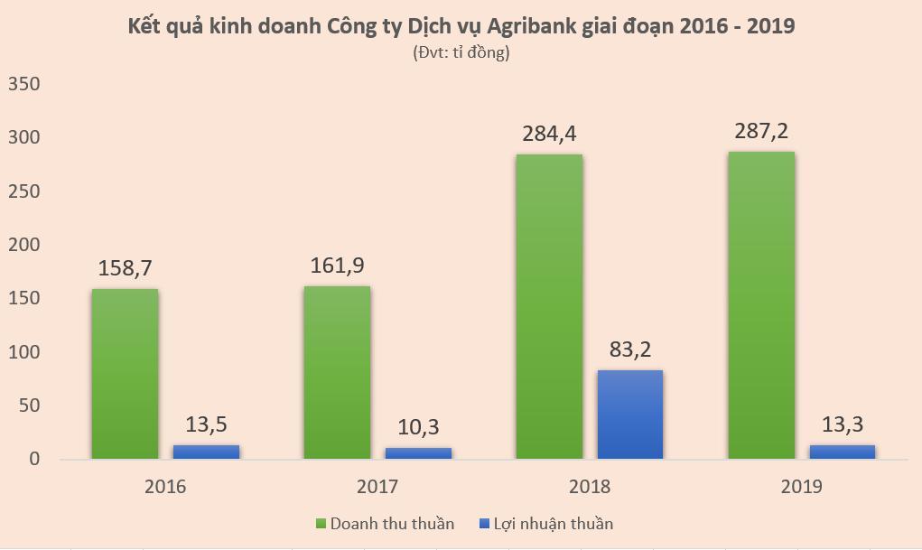 Các công ty con của Agribank đang hoạt động ra sao? - Ảnh 2.