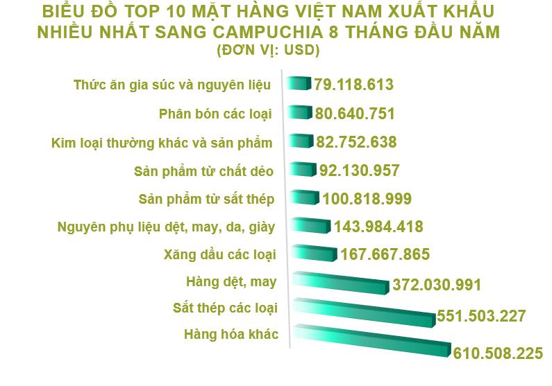 Xuất nhập khẩu Việt Nam và Campuchia tháng 8/2020: Xuất siêu gần 255 triệu USD - Ảnh 3.