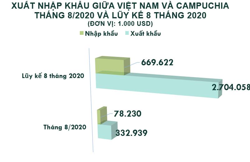 Xuất nhập khẩu Việt Nam và Campuchia tháng 8/2020: Xuất siêu gần 255 triệu USD - Ảnh 2.
