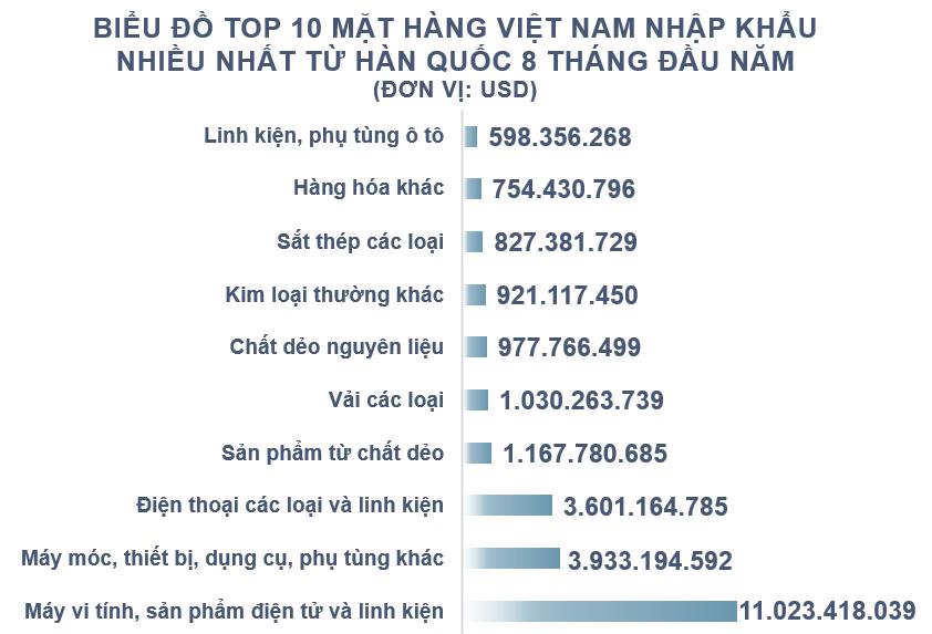 Xuất nhập khẩu Việt Nam và Hàn Quốc tháng 8/2020: Xuất khẩu sắn và sản phẩm từ sắn tăng 507% - Ảnh 5.
