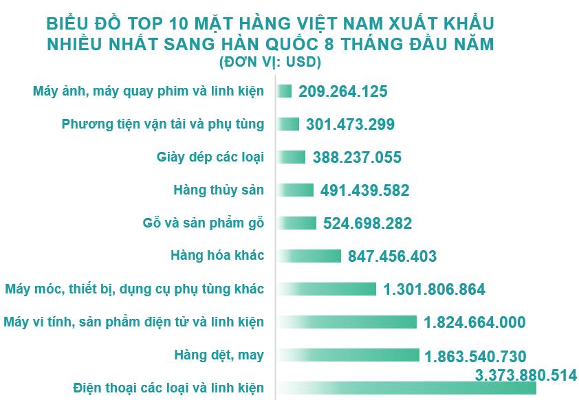 Xuất nhập khẩu Việt Nam và Hàn Quốc tháng 8/2020: Xuất khẩu sắn và sản phẩm từ sắn tăng 507% - Ảnh 3.
