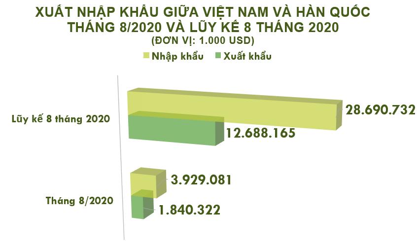 Xuất nhập khẩu Việt Nam và Hàn Quốc tháng 8/2020: Xuất khẩu sắn và sản phẩm từ sắn tăng 507% - Ảnh 2.