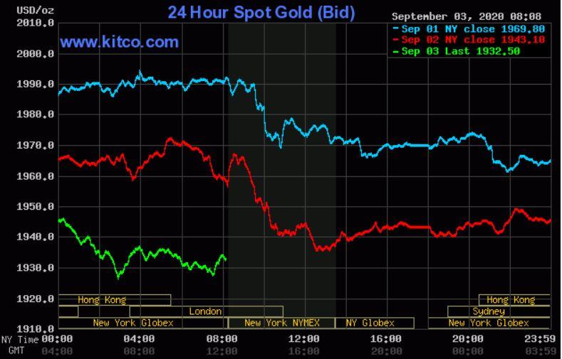 Dự báo giá vàng 4/9: Lao dốc không phanh, vàng sẽ còn giảm tiếp? - Ảnh 2.