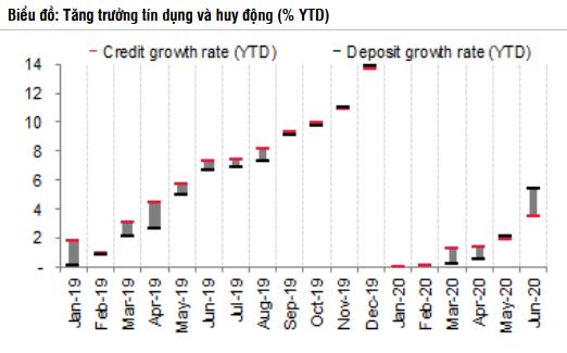 SSI Research: Lợi nhuận Vietcombank, BIDV và VietinBank ước giảm 36% trong nửa cuối năm - Ảnh 1.