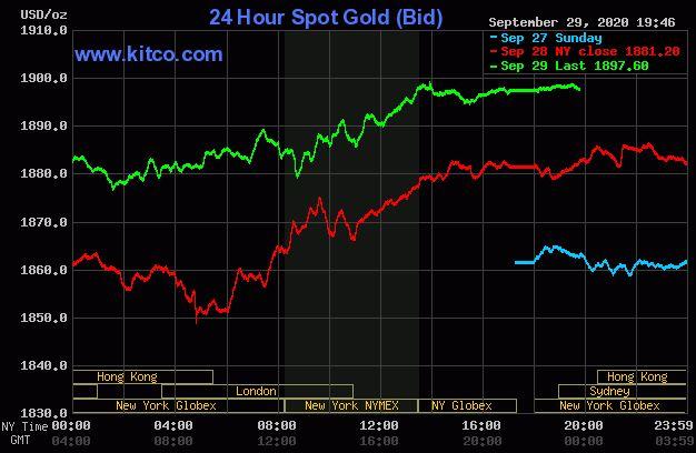 Giá vàng hôm nay 30/9: Tiếp đà tăng lên ngưỡng 1.897 USD/ounce - Ảnh 1.