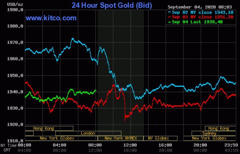 Dự báo giá vàng 5/9: Chứng khoán toàn cầu sụt giảm, vàng sẽ còn lên nữa? - Ảnh 2.