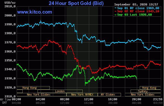 Giá vàng hôm nay 4/9: Rớt xuống ngưỡng thấp kỉ lục 1.926 USD/ounce - Ảnh 1.