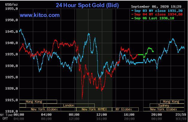 Giá vàng hôm nay 7/9: Chấm dứt đà giảm liên tục, tăng lên 1.936 USD/ounce - Ảnh 1.
