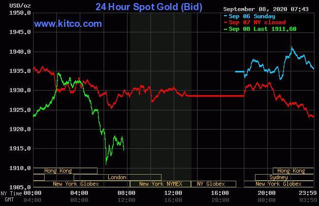 Dự báo giá vàng 9/9: Vàng có thể tiếp tục giảm mạnh? - Ảnh 2.