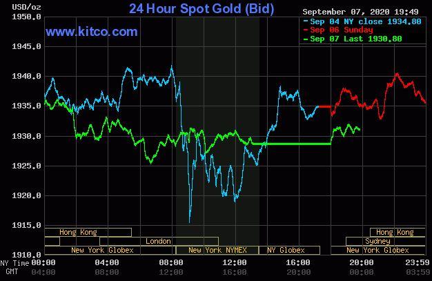 Giá vàng hôm nay 8/9: Vàng tăng lên 1.930 USD/ounce do chứng khoán Mỹ giảm - Ảnh 1.