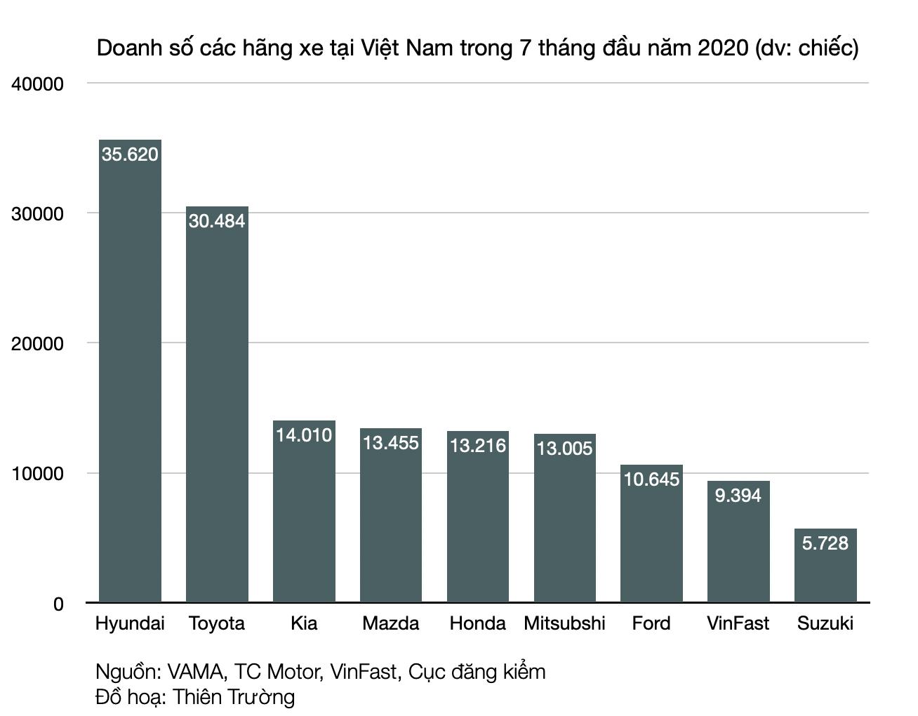 Doanh số bán xe tăng đều nhưng VinFast vẫn lỗ hàng nghìn tỉ đồng trong nửa đầu năm 2020 - Ảnh 2.