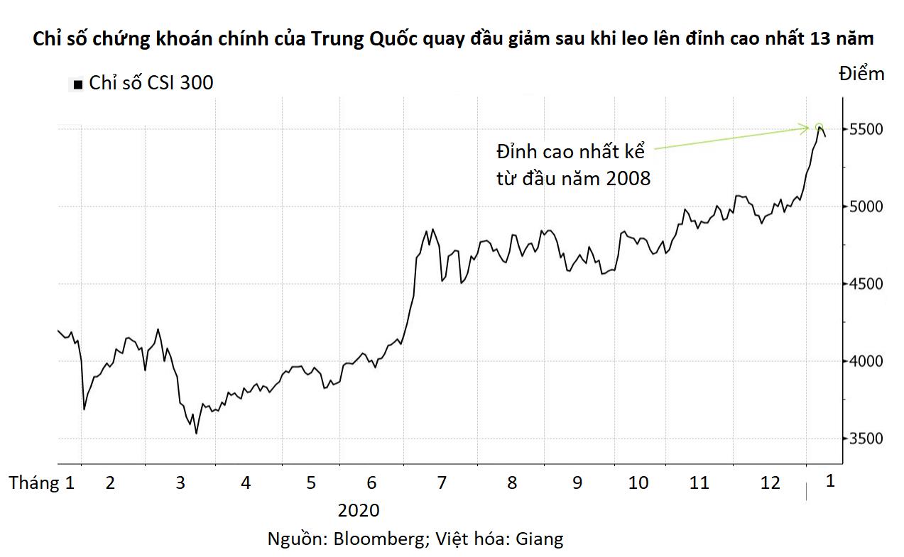 Chứng khoán Trung Quốc tuột dốc sau khi vượt mốc bong bóng 2015 - Ảnh 2.