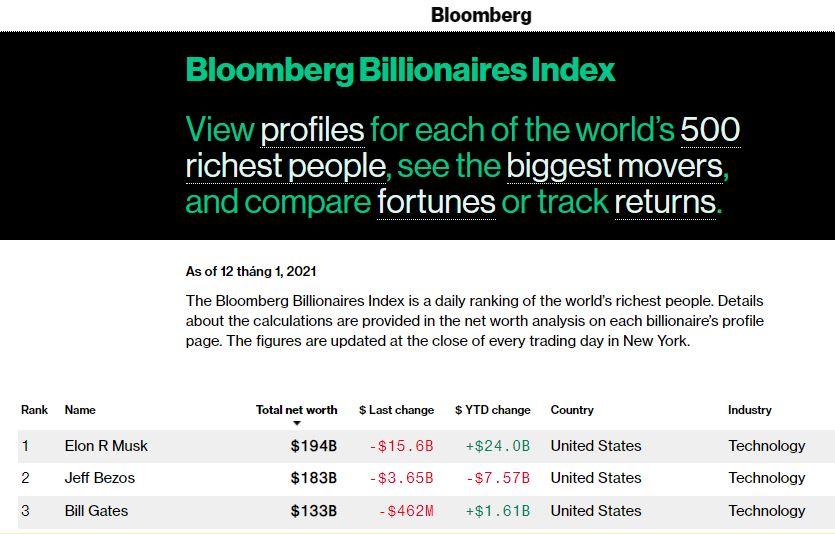 Elon Musk mất ngôi vị người giàu nhất thế giới - Ảnh 2.