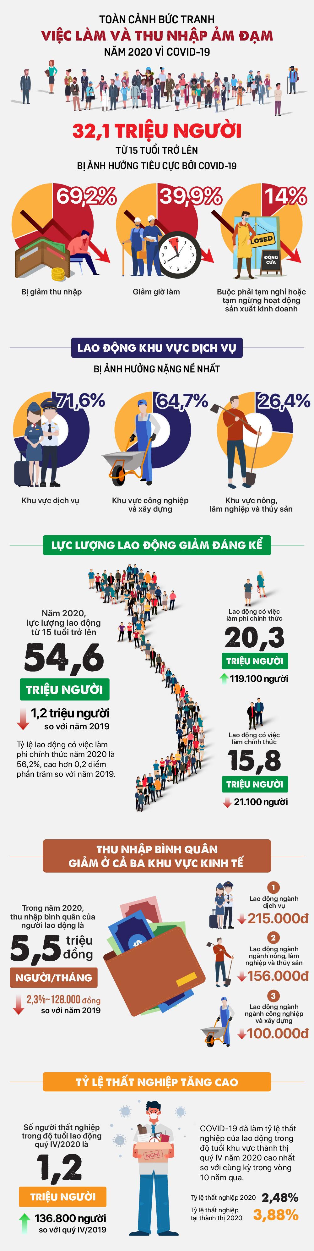 Toàn cảnh bức tranh việc làm và thu nhập ảm đạm năm 2020 vì COVID-19 - Ảnh 1.