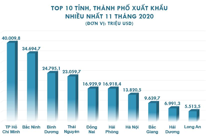 Top 10 tỉnh, thành xuất nhập khẩu nhiều nhất tháng 11/2020 - Ảnh 3.