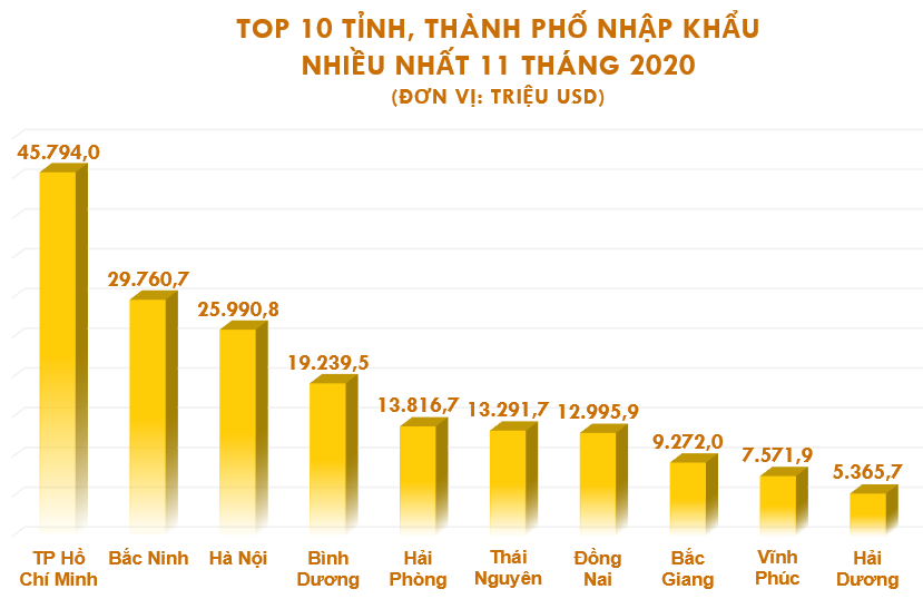 Top 10 tỉnh, thành xuất nhập khẩu nhiều nhất tháng 11/2020 - Ảnh 5.