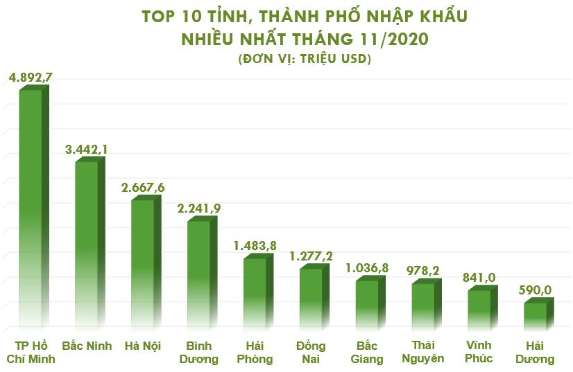 Top 10 tỉnh, thành xuất nhập khẩu nhiều nhất tháng 11/2020 - Ảnh 4.