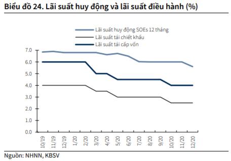 KBSC: 'Mặt bằng lãi suất có thể chạm đáy vào nửa đầu năm 2021' - Ảnh 2.