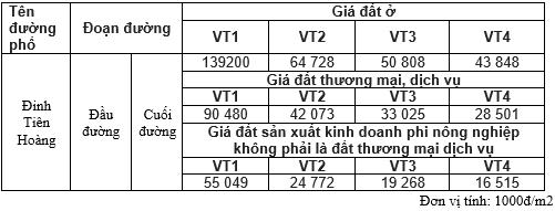 Giá đất phố Đinh Tiên Hoàng, Hoàn Kiếm, Hà Nội giai đoạn 2020 - 2024 - Ảnh 1.