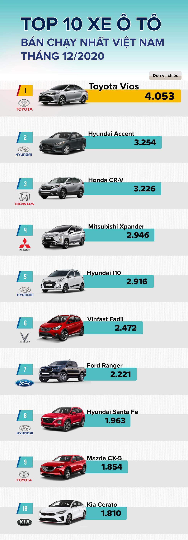 [Infographic] TOP 10 ô tô bán chạy nhất Việt Nam tháng 12/2020: Toyota Vios đạt doanh số kỉ lục trong năm - Ảnh 1.