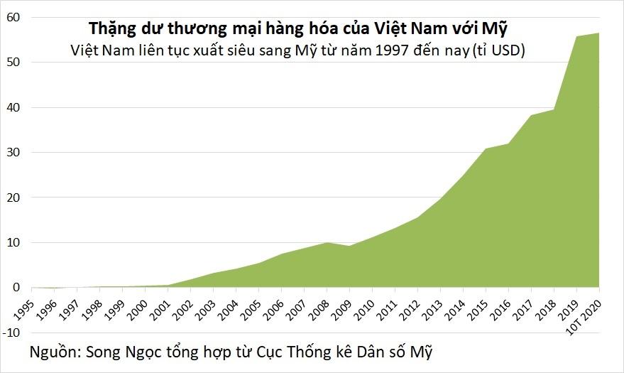 Mỹ không áp lệnh trừng phạt Việt Nam sau vụ điều tra chính sách tiền tệ - Ảnh 2.