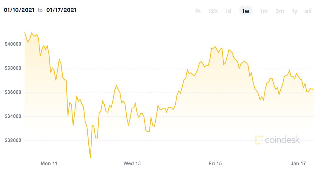 UBS: 'Giá bitcoin có thể giảm xuống bằng 0' - Ảnh 2.