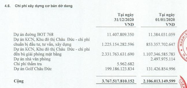 Doanh thu quý IV của Sonadezi Châu Đức tăng hơn 50% nhờ khoản thuê đất và phí quản lý - Ảnh 2.