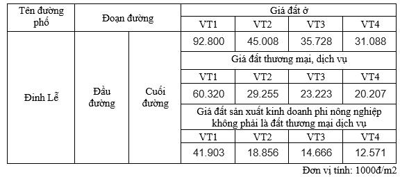 Giá đất phố Đinh Lễ, Hoàn Kiếm, Hà Nội - Ảnh 2.