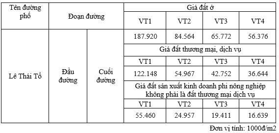 Giá đất phố Lê Thái Tổ, Hoàn Kiếm, Hà Nội - Ảnh 1.