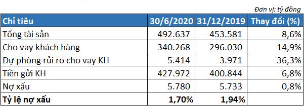 Sacombank lãi 3.340 tỷ đồng năm 2020, vượt 30% kế hoạch - Ảnh 3.