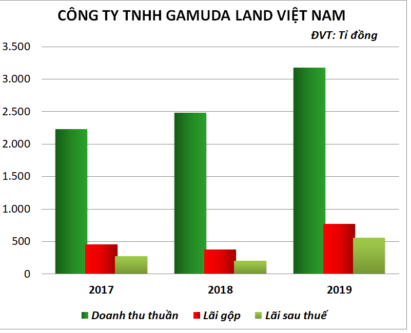Hai DN bất động sản tại TP HCM nợ thuế gần 1.000 tỷ đồng hoạt động ra sao? - Ảnh 2.