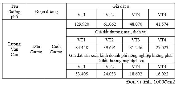 Giá đất phố Lương Văn Can, Hoàn Kiếm, Hà Nội - Ảnh 2.