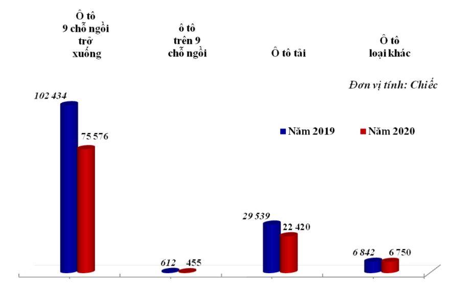 Ô tô trên 9 chỗ ngồi từ Nga chiếm số lượng nhập khẩu lớn vào Việt Nam - Ảnh 2.