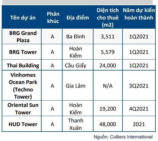 Hà Nội: Nguồn cung văn phòng 2021 đón chờ 6 dự án nổi bật, tổng diện tích hơn 100.000 m2 - Ảnh 2.