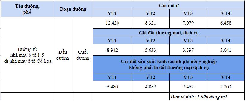 Giá đất đường từ nhà máy ô tô 1-5 đi nhà máy ô tô Cổ Loa, Đông Anh, Hà Nội  - Ảnh 1.