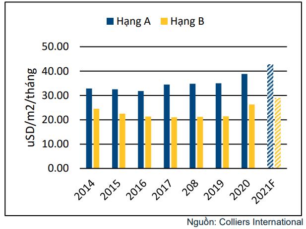 Giá thuê căn hộ dịch vụ TP HCM tăng nhẹ trong năm 2021 - Ảnh 1.