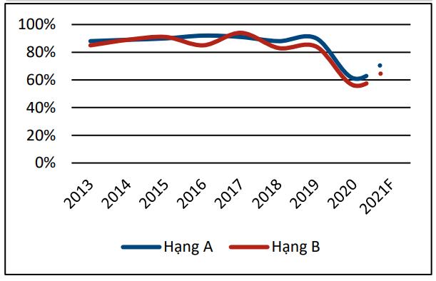 Giá thuê căn hộ dịch vụ TP HCM tăng nhẹ trong năm 2021 - Ảnh 2.