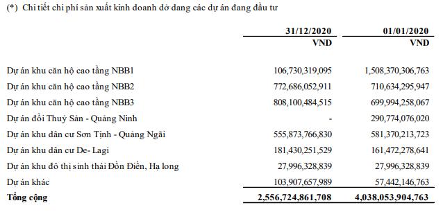 Năm Bảy Bảy lãi đột biến quý IV nhờ dự án nghìn tỷ - Ảnh 2.