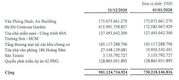 Hà Đô vượt kế hoạch lợi nhuận năm, nợ phải trả gần 10.000 tỷ đồng - Ảnh 3.