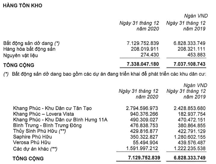 Nhà Khang Điền lãi nghìn tỷ nhờ chuyển nhượng bất động sản - Ảnh 2.